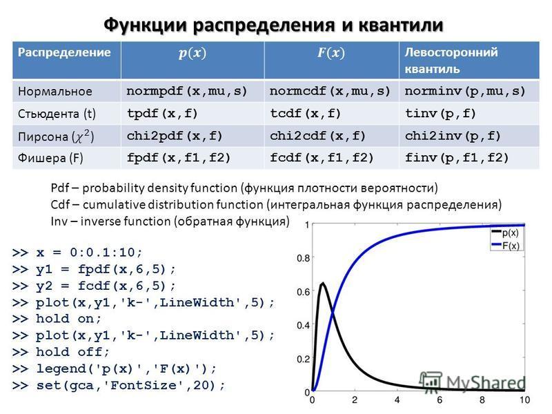 Функции распределения и квантили Распределение Левосторонний квантиль Нормальное normpdf(x,mu,s)normcdf(x,mu,s)norminv(p,mu,s) Стьюдента (t) tpdf(x,f)tcdf(x,f)tinv(p,f) chi2pdf(x,f)chi2cdf(x,f)chi2inv(p,f) Фишера (F) fpdf(x,f1,f2)fcdf(x,f1,f2)finv(p,