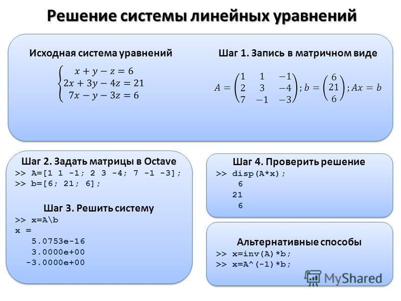 Решение системы линейных уравнений Шаг 2. Задать матрицы в Octave >> A=[1 1 -1; 2 3 -4; 7 -1 -3]; >> b=[6; 21; 6]; Шаг 3. Решить систему >> x=A\b x = 5.0753e-16 3.0000e+00 -3.0000e+00 Шаг 4. Проверить решение >> disp(A*x); 6 21 6 Альтернативные спосо