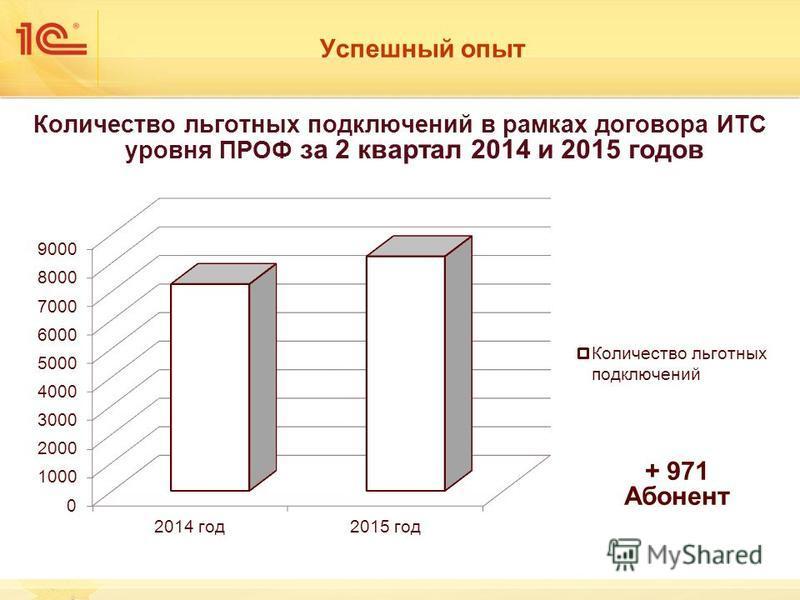 Успешный опыт Количество льготных подключений в рамках договора ИТС уровня ПРОФ за 2 квартал 2014 и 2015 годов + 971 Абонент
