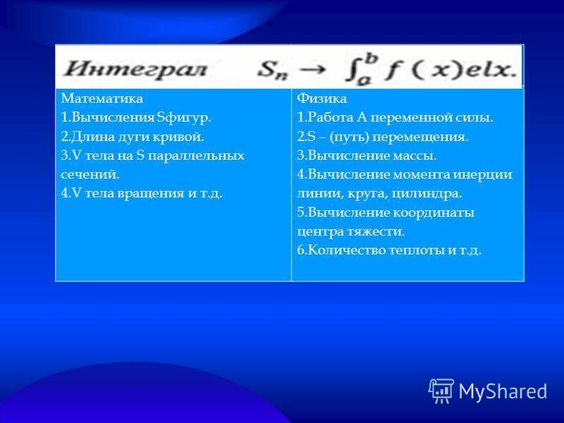 Математика 1. Вычисления Sфигур. 2. Длина дуги кривой. 3. V тела на S параллельных сечений. 4. V тела вращения и т.д. Физика 1. Работа А переменной силы. 2. S – (путь) перемещения. 3. Вычисление массы. 4. Вычисление момента инерции линии, круга, цили