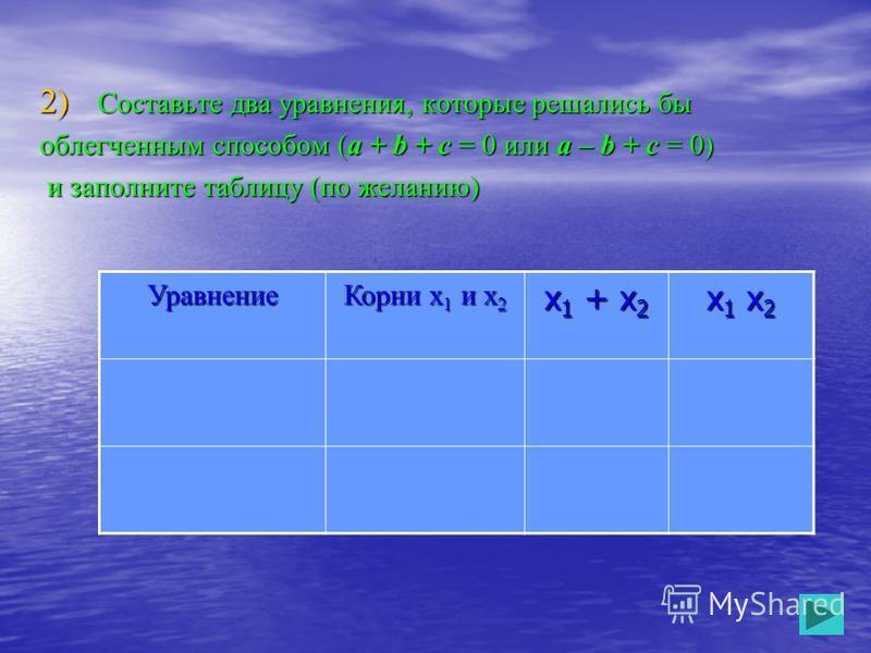 2) Составьте два уравнения, которые решались бы облегченным способом (a + b + c = 0 или a – b + c = 0) и заполните таблицу (по желанию) и заполните таблицу (по желанию) Уравнение Корни х 1 и х 2 х 1 + х 2 х 1 х 2 х 1 х 2 х 1 х 2 х 1 х 2