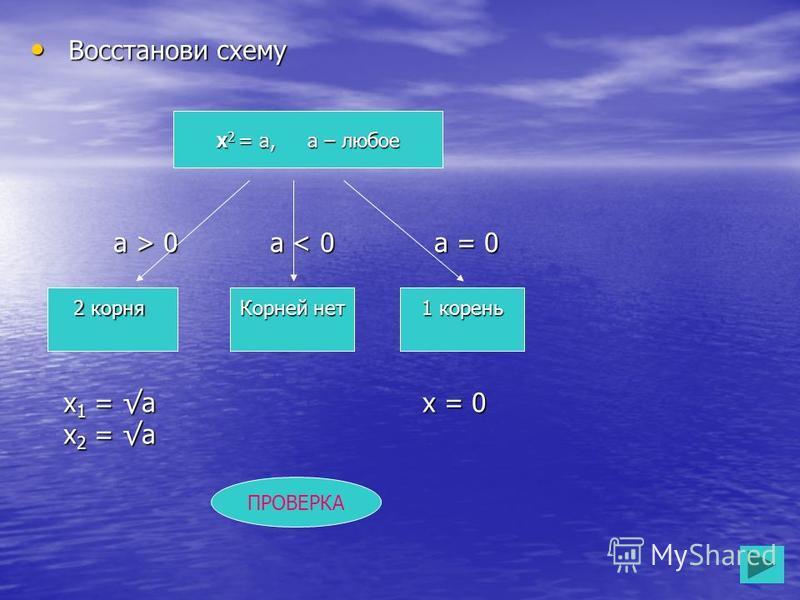 Восстанови схему Восстанови схему а > 0 а 0 а < 0 а = 0 х 1 = а х = 0 х 1 = а х = 0 х 2 = а х 2 = а Х 2 = а, а – любое 2 корня Корней нет 1 корень ПРОВЕРКА