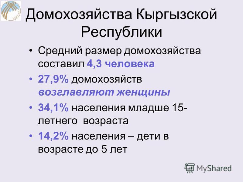 Домохозяйства Кыргызской Республики Средний размер домохозяйства составил 4,3 человека 27,9% домохозяйств возглавляют женщины 34,1% населения младше 15- летнего возраста 14,2% населения – дети в возрасте до 5 лет