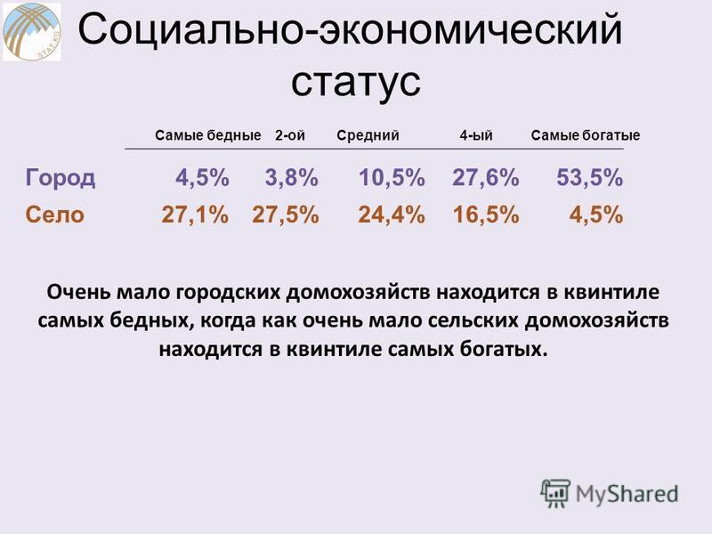 Социально-экономический статус Самые бедные 2-ой Средний 4-ый Самые богатые Город 4,5% 3,8% 10,5% 27,6% 53,5% Село 27,1% 27,5% 24,4% 16,5% 4,5% Очень мало городских домохозяйств находится в квинтиле самых бедных, когда как очень мало сельских домохоз