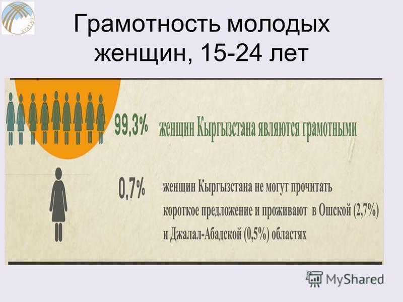 Грамотность молодых женщин, 15-24 лет