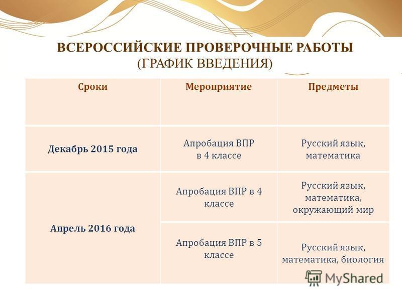 ВСЕРОССИЙСКИЕ ПРОВЕРОЧНЫЕ РАБОТЫ (ГРАФИК ВВЕДЕНИЯ) Сроки МероприятиеПредметы Декабрь 2015 года Апробация ВПР в 4 классе Русский язык, математика Апрель 2016 года Апробация ВПР в 4 классе Русский язык, математика, окружающий мир Апробация ВПР в 5 клас
