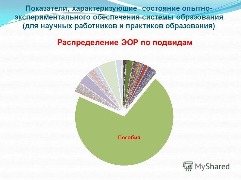 Распределение ЭОР по подвидам