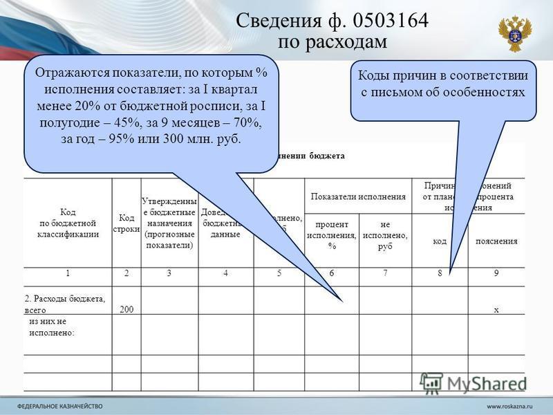 Сведения об исполнении бюджета Код по бюджетной классификации Код стройки Утвержденны е бюджетные назначения (прогнозные показатели) Доведенные бюджетные данные Исполнено, руб Показатели исполнения Причины отклонений от планового процента исполнения