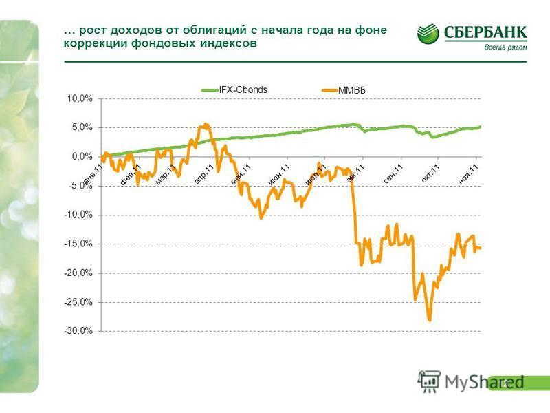 12 … рост доходов от облигаций с начала года на фоне коррекции фондовых индексов
