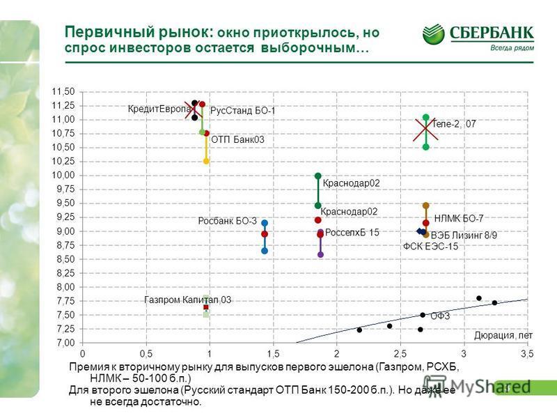 3 Первичный рынок: окно приоткрылось, но спрос инвесторов остается выборочным… Премия к вторичному рынку для выпусков первого эшелона (Газпром, РСХБ, НЛМК – 50-100 б.п.) Для второго эшелона (Русский стандарт ОТП Банк 150-200 б.п.). Но даже ее не всег