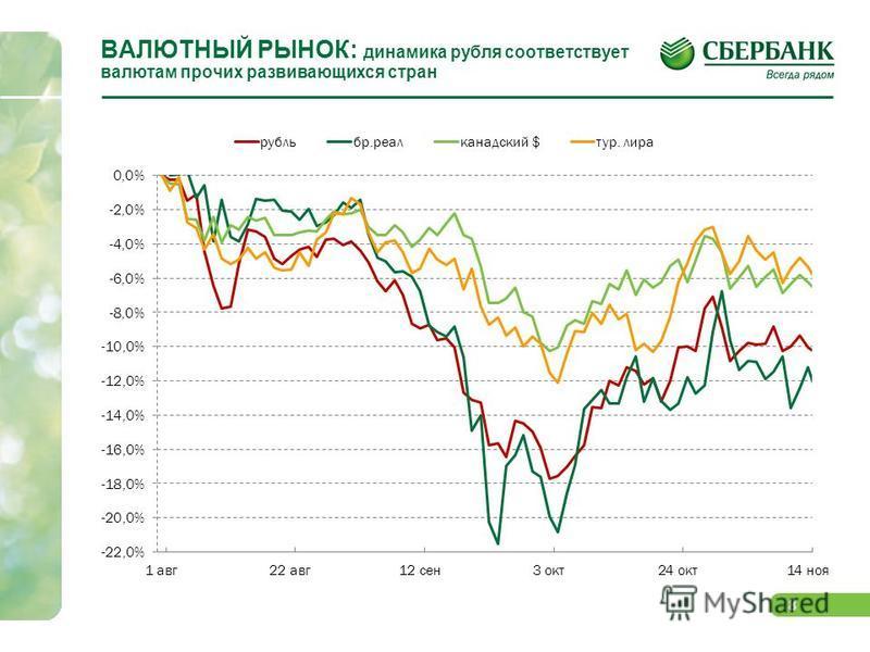 8 ВАЛЮТНЫЙ РЫНОК: динамика рубля соответствует валютам прочих развивающихся стран