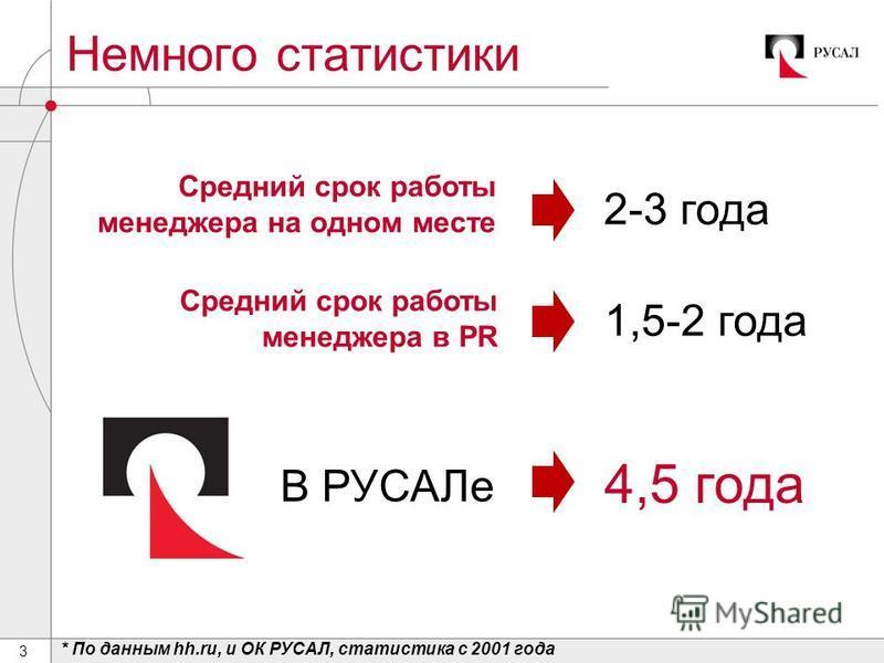 3 Немного статистики * По данным hh.ru, и ОК РУСАЛ, статистика с 2001 года Средний срок работы менеджера на одном месте Средний срок работы менеджера в PR 1,5-2 года 2-3 года В РУСАЛе 4,5 года