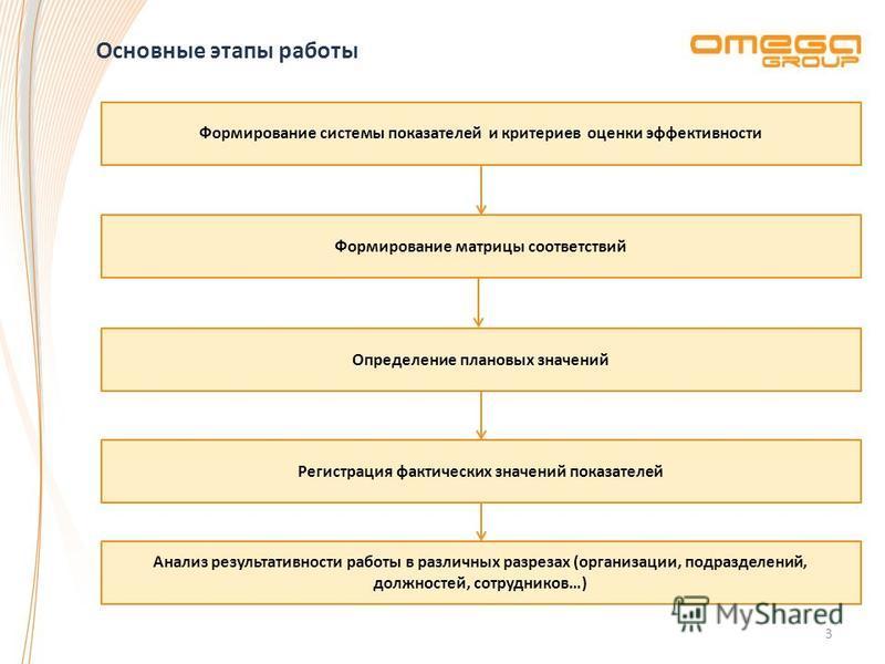 Основные этапы работы 3 Формирование системы показателей и критериев оценки эффективности Формирование матрицы соответствий Определение плановых значений Регистрация фактических значений показателей Анализ результативности работы в различных разрезах