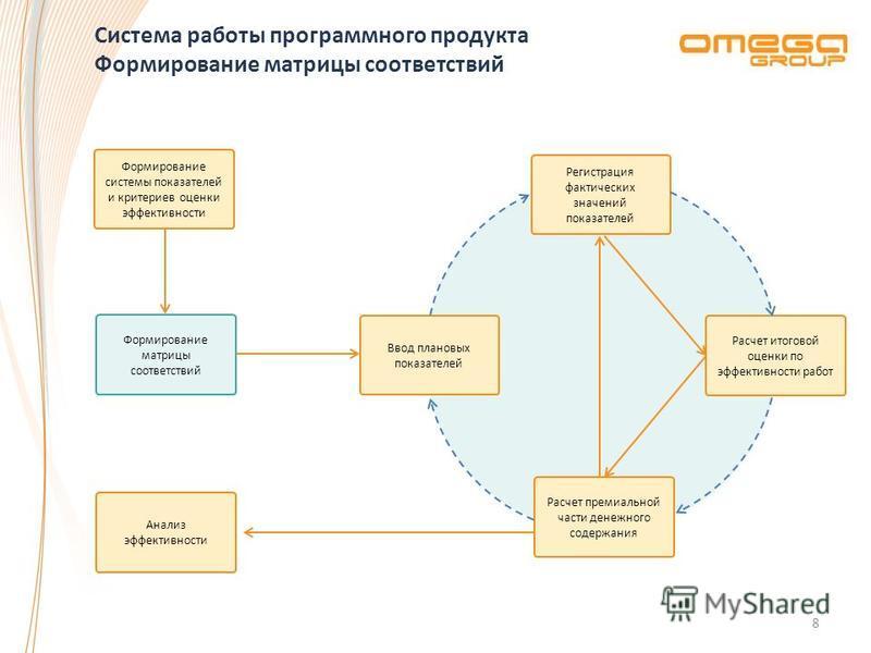Система работы программного продукта Формирование матрицы соответствий 8 Формирование системы показателей и критериев оценки эффективности Формирование матрицы соответствий Регистрация фактических значений показателей Ввод плановых показателей Расчет