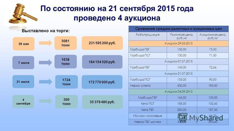 По состоянию на 21 сентября 2015 года проведено 4 аукциона Сравнение средних рыночных и аукционных цен Рыбопродукция Рыночная цена, руб./кг Аукционная цена, руб./кг Аукцион 29.05.2015 Горбуша ПБГ150,0073,50 Горбуша ПСГ130,0071,50 Аукцион 07.07.2015 Г