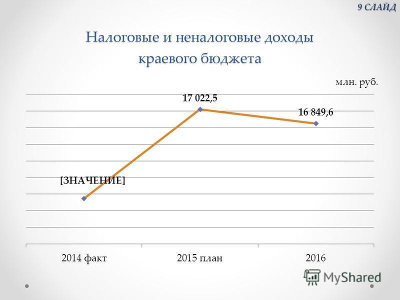 Налоговые и неналоговые доходы краевого бюджета 9 СЛАЙД 9 СЛАЙД
