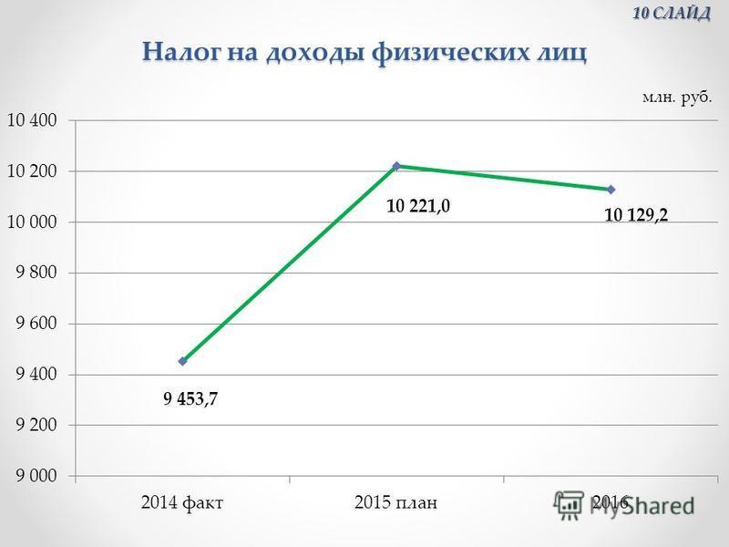 Налог на доходы физических лиц 10 СЛАЙД 10 СЛАЙД