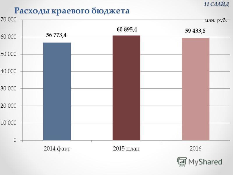 Расходы краевого бюджета 11 СЛАЙД 11 СЛАЙД