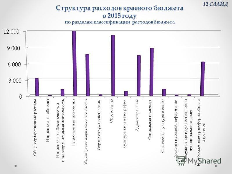 Структура расходов краевого бюджета в 2015 году по разделам классификации расходов бюджета 12 СЛАЙД 12 СЛАЙД