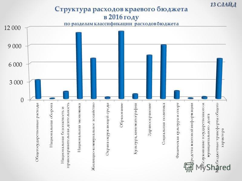 Структура расходов краевого бюджета в 2016 году по разделам классификации расходов бюджета 13 СЛАЙД 13 СЛАЙД
