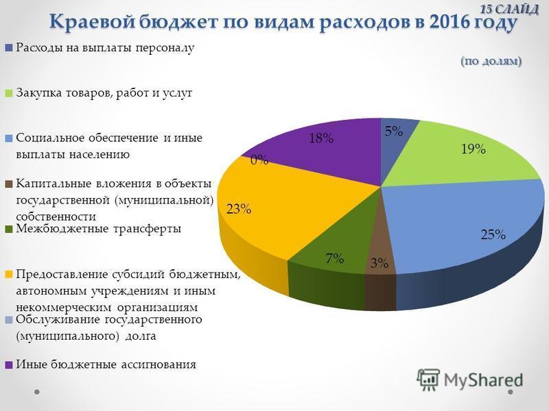 Краевой бюджет по видам расходов в 2016 году 15 СЛАЙД 15 СЛАЙД