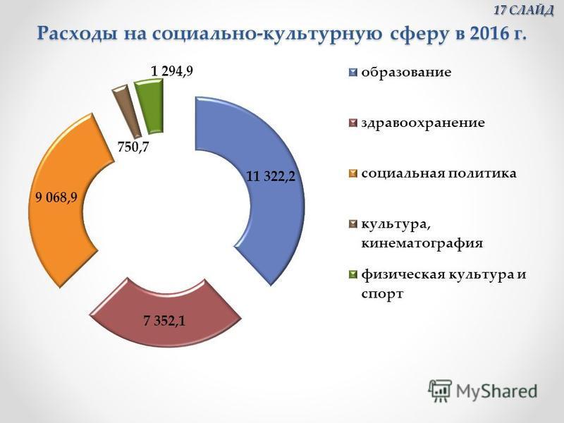 Расходы на социально-культурную сферу в 2016 г. 17 СЛАЙД 17 СЛАЙД