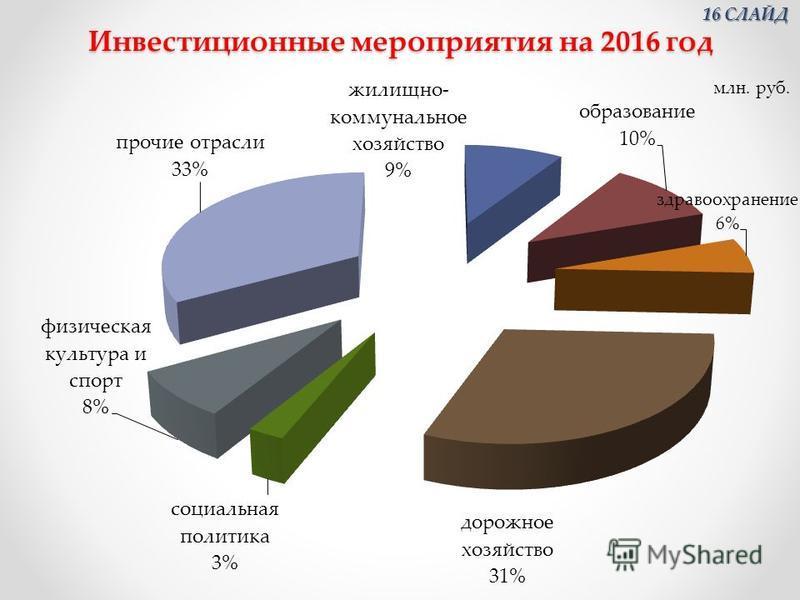 Инвестиционные мероприятия на 2016 год 16 СЛАЙД 16 СЛАЙД