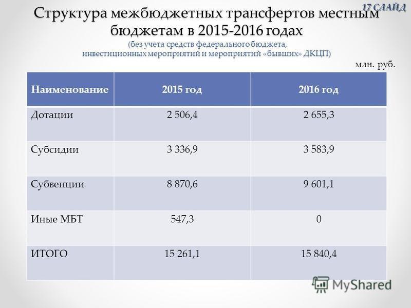 Структура межбюджетных трансфертов местным бюджетам в 2015-2016 годах (без учета средств федерального бюджета, инвестиционных мероприятий и мероприятий «бывших» ДКЦП) Наименование 2015 год 2016 год Дотации 2 506,42 655,3 Субсидии 3 336,93 583,9 Субве