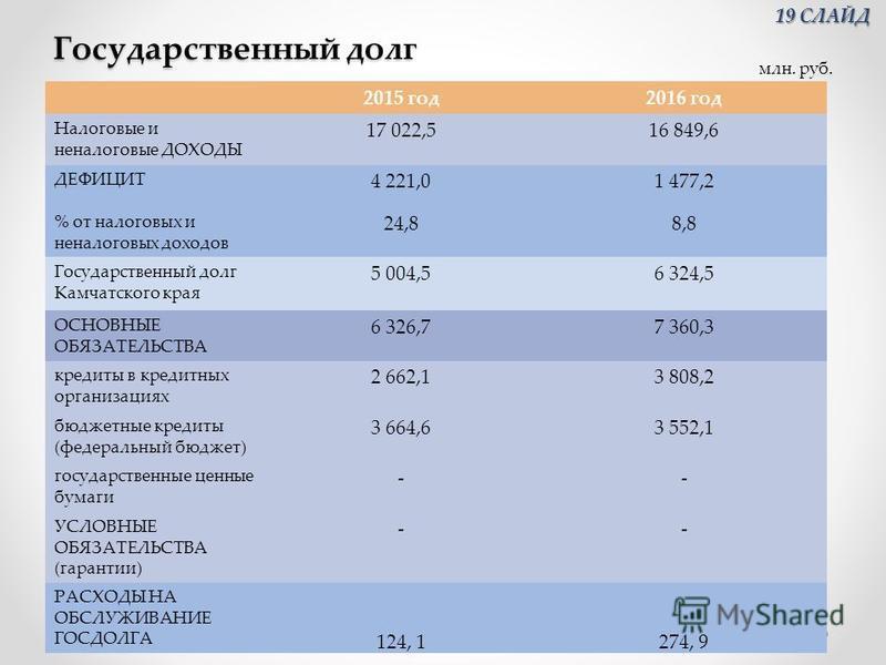 Государственный долг 2015 год 2016 год Налоговые и неналоговые ДОХОДЫ 17 022,516 849,6 ДЕФИЦИТ 4 221,01 477,2 % от налоговых и неналоговых доходов 24,88,8 Государственный долг Камчатского края 5 004,56 324,5 ОСНОВНЫЕ ОБЯЗАТЕЛЬСТВА 6 326,77 360,3 кред