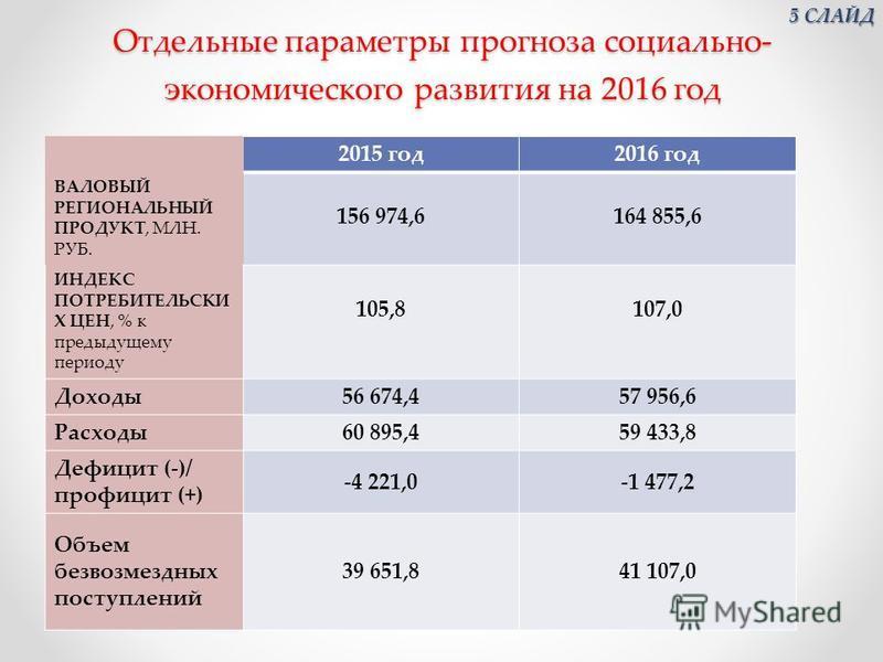 Отдельные параметры прогноза социально- экономического развития на 2016 год 2015 год 2016 год ВАЛОВЫЙ РЕГИОНАЛЬНЫЙ ПРОДУКТ, МЛН. РУБ. 156 974,6164 855,6 ИНДЕКС ПОТРЕБИТЕЛЬСКИ Х ЦЕН, % к предыдущему периоду 105,8107,0 Доходы 56 674,457 956,6 Расходы 6
