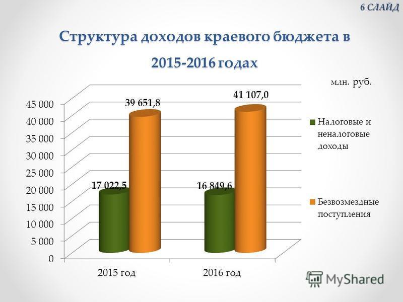 Структура доходов краевого бюджета в 2015-2016 годах Структура доходов краевого бюджета в 2015-2016 годах млн. руб. 6 СЛАЙД 6 СЛАЙД