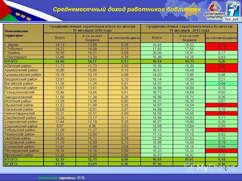 10 Среднемесячный доход работников библиотек Тыс. руб. Увеличение зарплаты: 31 %