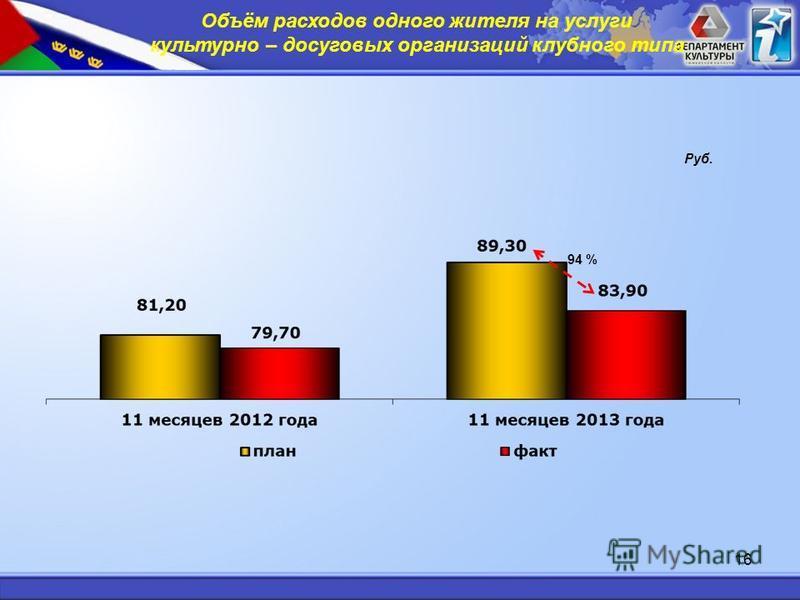 16 Объём расходов одного жителя на услуги культурно – досуговых организаций клубного типа Руб. 94 %