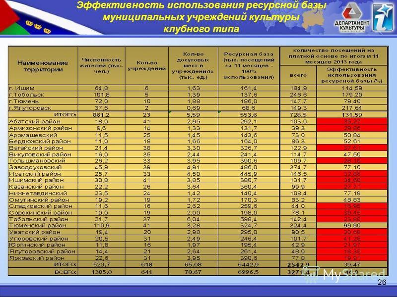 Эффективность использования ресурсной базы муниципальных учреждений культуры клубного типа 26