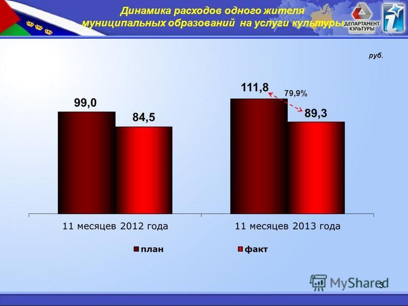 3 Динамика расходов одного жителя муниципальных образований на услуги культуры руб. 79,9%