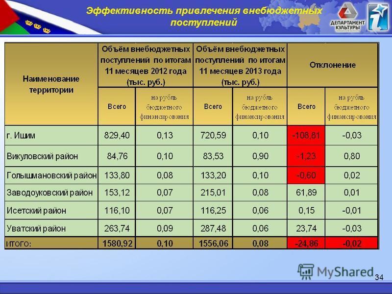 Эффективность привлечения внебюджетных поступлений 34