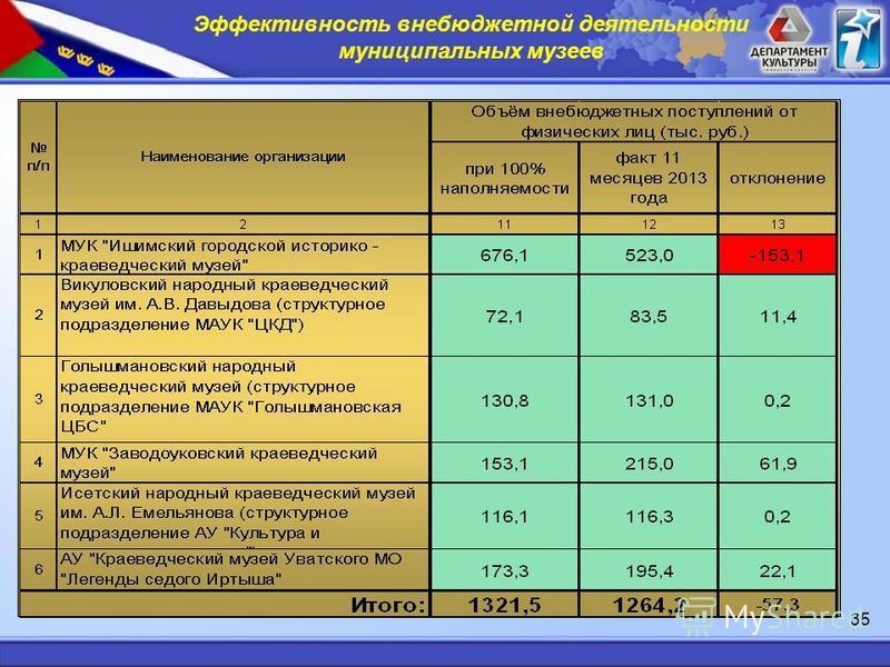 Эффективность внебюджетной деятельности муниципальных музеев 35