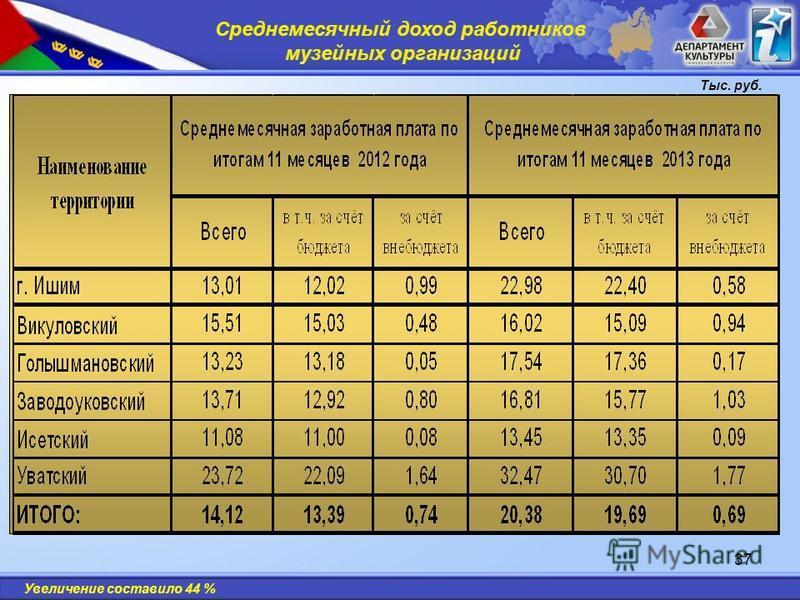37 Среднемесячный доход работников музейных организаций Тыс. руб. Увеличение составило 44 %