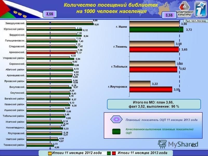 40 3,66 Итого по МО: план 3,66, факт 3,52, выполнение: 96 % Качественное выполнение плановых показателей ОЦП Плановый показатель ОЦП 11 месяцев 2013 года Итоги 11 месяцев 2012 года Итоги 11 месяцев 2013 года Количество посевений библиотек на 1000 чел