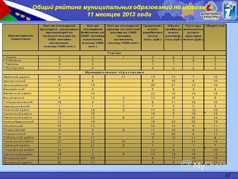 47 Общий рейтинг муниципальных образований по итогам 11 месяцев 2013 года