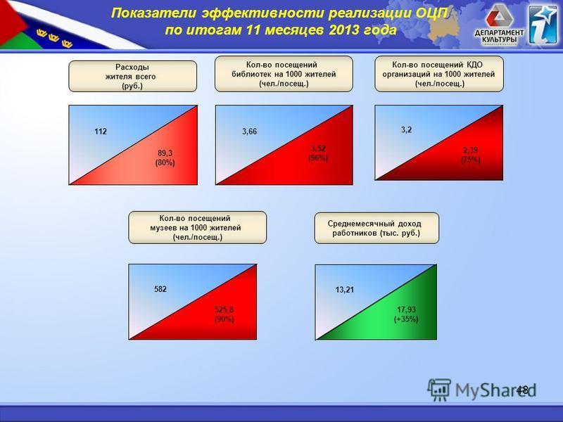 48 Расходы жителя всего (руб.) 112 89,3 (80%) Среднемесячный доход работников (тыс. руб.) 13,21 17,93 (+35%) Показатели эффективности реализации ОЦП по итогам 11 месяцев 2013 года Кол-во посевений библиотек на 1000 жителей (чел./посев.) 3,66 Кол-во п