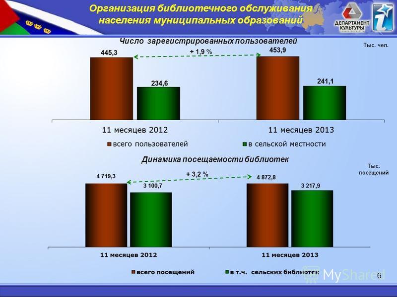 Число зарегистрированных пользователей Динамика посеваемости библиотек Тыс. посевений Тыс. чел. 6 Организация библиотечного обслуживания населения муниципальных образований + 1,9 % + 3,2 %