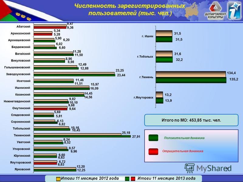 7 Итого по МО: 453,85 тыс. чел. Положительная динамика Отрицательная динамика Итоги 11 месяцев 2012 года Итоги 11 месяцев 2013 года Численность зарегистрированных пользователей (тыс. чел.)