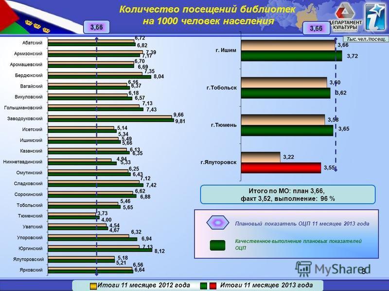 8 3,66 Итого по МО: план 3,66, факт 3,52, выполнение: 96 % Качественное выполнение плановых показателей ОЦП Плановый показатель ОЦП 11 месяцев 2013 года Итоги 11 месяцев 2012 года Итоги 11 месяцев 2013 года Количество посевений библиотек на 1000 чело