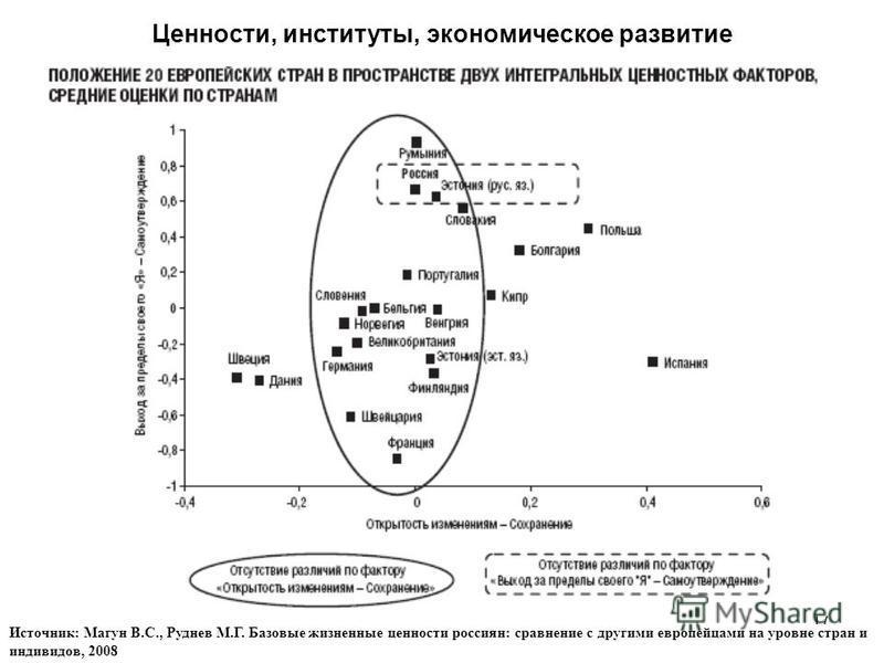 17 Ценности, институты, экономическое развитие Источник: Магун В.С., Руднев М.Г. Базовые жизненные ценности россиян: сравнение с другими европейцами на уровне стран и индивидов, 2008