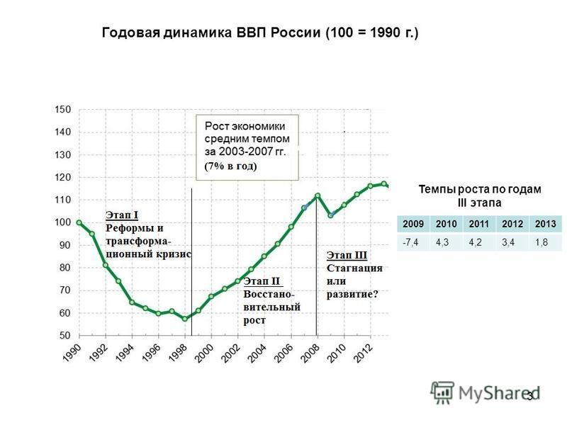 3 Годовая динамика ВВП России (100 = 1990 г.) 20092010201120122013 -7,44,34,23,41,8 Темпы роста по годам III этапа