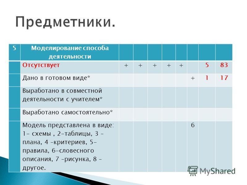 5 Моделирование способа деятельности Отсутствует+++++ 583 Дано в готовом виде* +117 Выработано в совместной деятельности с учителем* Выработано самостоятельно* Модель представлена в виде: 1- схемы, 2-таблицы, 3 – плана, 4 –критериев, 5- правила, 6-сл