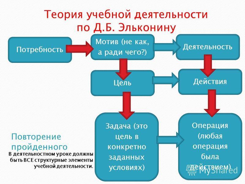В деятельностном уроке должны быть ВСЕ структурные элементы учебной деятельности. Теория учебной деятельности по Д.Б. Эльконину Потребность Операция (любая операция была действием) Действия Деятельность Задача (это цель в конкретно заданных условиях)