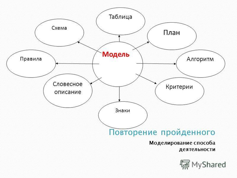 Моделирование способа деятельности Модель План Алгоритм Знаки Словесное описание Таблица Схема Критерии Правила
