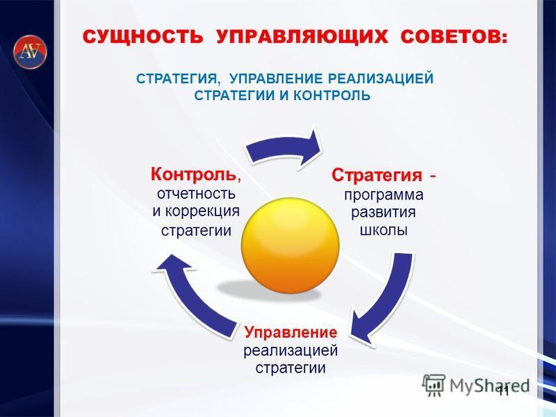 СУЩНОСТЬ УПРАВЛЯЮЩИХ СОВЕТОВ: СТРАТЕГИЯ, УПРАВЛЕНИЕ РЕАЛИЗАЦИЕЙ СТРАТЕГИИ И КОНТРОЛЬ Стратегия - программа развития школы Управление реализацией стратегии Контроль, отчетность и коррекция стратегии 11